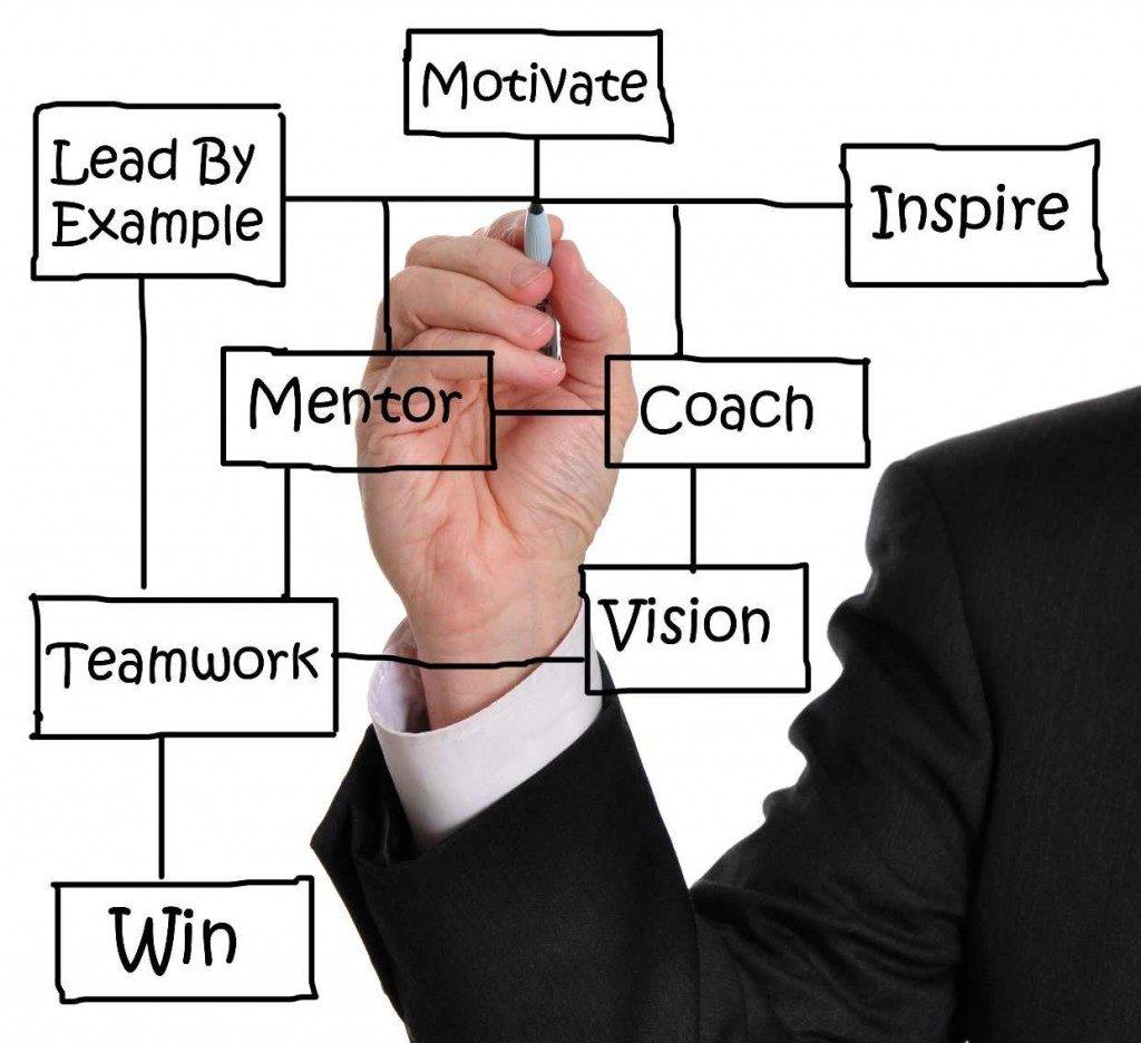 coaching to success